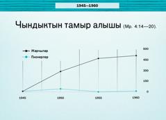 86-беттеги диаграмма