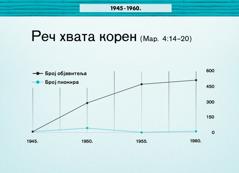 Графикон на 86. страни
