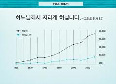 124면 그래프