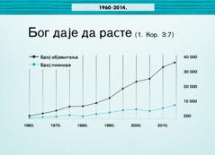 Графикон на 124. страни