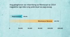 Graph sa panid137