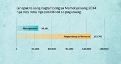 Graph sa pahina 137