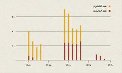 رسم بياني يظهر عدد الناشرين والفاتحين في إندونيسيا من ١٩٣١ الى ١٩٥٠