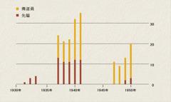 圖表顯示1931-1950年間印尼的傳道員和先驅人數
