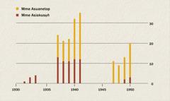 Chart emi owụtde ibat mme asuanetop ye mme asiakusụn̄ ke Indonesia ọtọn̄ọde ke 1931 esịm 1950