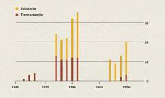 Kaavio siitä, miten paljon julistajia ja tienraivaajia Indonesiassa oli vuosina 1931–1950