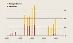 Γράφημα που δείχνει τον αριθμό των ευαγγελιζομένων και των σκαπανέων στην Ινδονησία από το 1931 ως το 1950