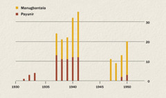 Graph nga nagapakita sang kadamuon sang mga manugbantala kag payunir sa Indonesia sugod sang 1931 asta 1950