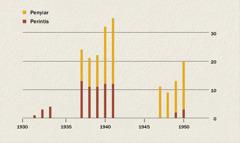 Perbandingan antara jumlah penyiar dan perintis di Indonesia dari 1931 sampai 1950
