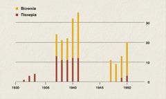 Діаграма, яка показує, як зросла кількість вісників іпіонерів вІндонезії з 1931 до 1950 року