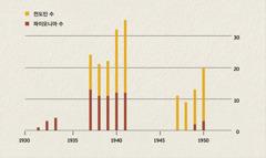 1931년에서 1950년까지 인도네시아의 전도인과 파이오니아 수를 보여 주는 도표