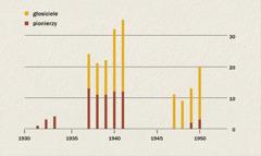 Wykres pokazujący liczbę głosicieli ipionierów wIndonezji wlatach 1931-1950