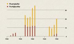 Գծապատկեր, որի վրա նշված է քարոզիչների և ռահվիրաների թիվը Ինդոնեզիայում 1931–1950թթ.-ին