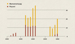 Graph ng bilang ng mamamahayag at payunir sa Indonesia mula 1931 hanggang 1950
