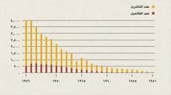 رسم بياني يظهر عدد الناشرين والفاتحين في إندونيسيا من سنة ١٩٥١ الى ١٩٧٦