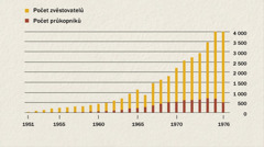 Graf zachycující počet zvěstovatelů a průkopníků v Indonésii v letech 1951 až 1976