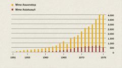 Chart emi owụtde ibat mme asuanetop ye mme asiakusụn̄ ke Indonesia ọtọn̄ọde ke 1951 esịm 1976