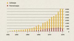 Kaavio näyttää julistajien ja tienraivaajien lukumäärän Indonesiassa vuosina 1951–1976.