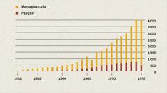 Graph nga nagapakita sang kadamuon sang mga manugbantala kag payunir sa Indonesia sugod sang 1951 asta 1976
