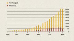 Graafik, kust on näha, kui palju oli Indoneesias aastatel 1951–1976 kuulutajaid ja pioneere
