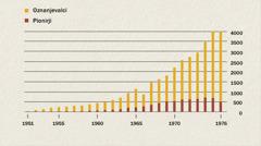 Graf, ki prikazuje število oznanjevalcev in pionirjev v Indoneziji med letoma 1951 in 1976