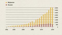 1951-1976 yılları arasındaki müjdecilerin ve öncülerin sayısını gösteren bir grafik