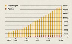 'n Grafiek toon die aantal verkondigers en pioniers in Indonesië van 1977 tot 2001