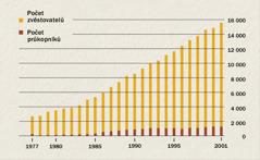 Graf zachycující počet zvěstovatelů a průkopníků v Indonésii v letech 1977 až 2001
