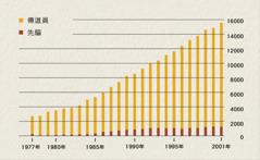圖表顯示1977年到2001年印尼的傳道員與先驅人數