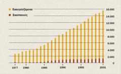Γράφημα που δείχνει τον αριθμό των ευαγγελιζομένων και των σκαπανέων στην Ινδονησία από το 1977 ως το 2001