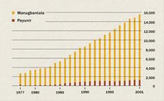 Graph nga nagapakita sang kadamuon sang mga manugbantala kag mga payunir sa Indonesia sugod sang 1977 asta 2001
