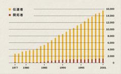 1977年から2001年までの伝道者と開拓者の数を表わしたグラフ