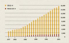 1977년에서 2001년까지 인도네시아의 전도인과 파이오니아 수를 보여 주는 도표