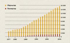 Жарчылардын жана пионерлердин 1977—2001-жылга чейинки өсүшүн көрсөткөн схема