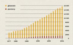 Wykres pokazujący liczbę głosicieli ipionierów wIndonezji wlatach 1977-2001