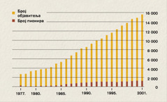 Графикон сбројем објавитеља и пионира у Индонезији од 1977.до 2001.