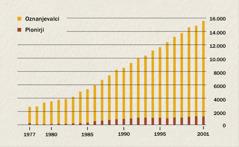 Graf, ki prikazuje število oznanjevalcev in pionirjev v Indoneziji med letoma 1977 in 2001