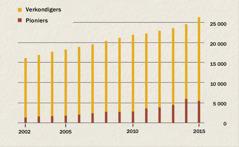 'n Grafiek van die aantal verkondigers en pioniers in Indonesië van 2002 tot 2015