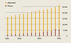 Grafički prikaz porasta broja objavitelja i pionira u Indoneziji od 2002.do 2015.