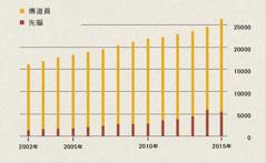 圖表顯示2002年到2015年的印尼傳道員與先驅人數