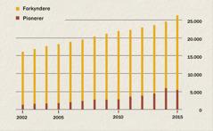 Et diagram der angiver antallet af forkyndere og pionerer i Indonesien fra 2002 til 2015