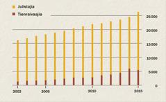 Kaavio osoittaa julistajien ja tienraivaajien lukumäärää Indonesiassa vuosina 2002–2015.