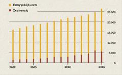 Γράφημα που δείχνει τον αριθμό των ευαγγελιζομένων και των σκαπανέων στην Ινδονησία από το 2002 ως το 2015