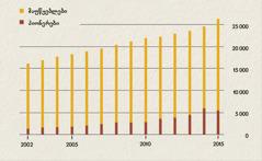 დიაგრამა, სადაც მოცემულია მაუწყებლებისა და პიონერების რაოდენობა ინდონეზიაში (2002—2015)