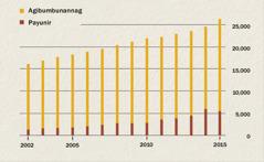 Graph a mangipakita iti bilang dagiti agibumbunannag ken payunir idiay Indonesia manipud idi 2002 agingga iti 2015