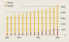 Perbandingan antara jumlah penyiar dan perintis di Indonesia dari 2002 sampai 2015