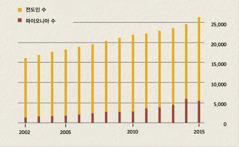 2002년에서 2015년까지 인도네시아의 전도인과 파이오니아 수를 보여 주는 도표