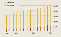 Индонезиядагы жарчылардын 2002—2015-жылга чейинки өсүшүн көрсөткөн схема