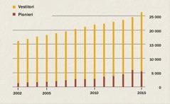 Grafic cu numărul de vestitori și de pionieri din Indonezia din 2002 până în 2015