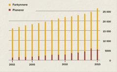 En graf som viser antall forkynnere og pionerer i Indonesia fra 2002 til 2015